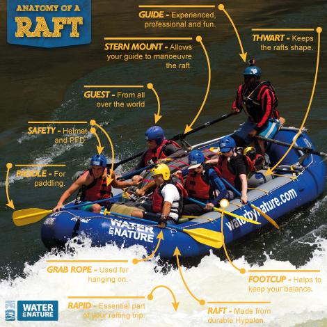 anatomy of the whitewater raft kayaking and rafting blog rh waterbynature com